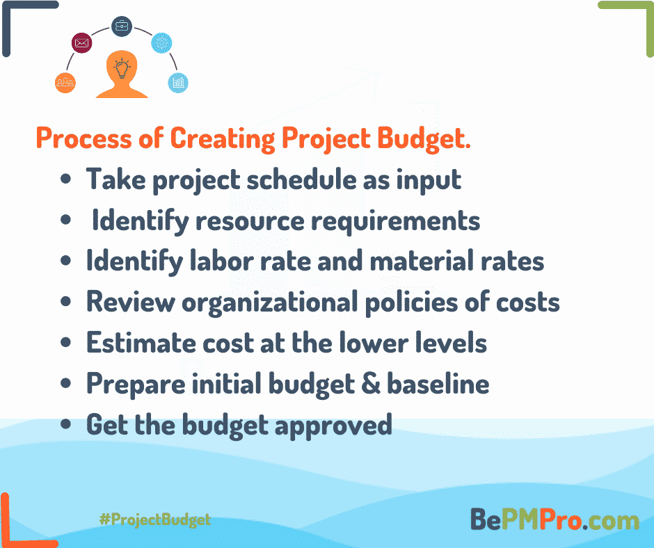 Project budget takes schedule as input, identifies resources, costs of labor and material and then estimates costs and prepares initial budget –